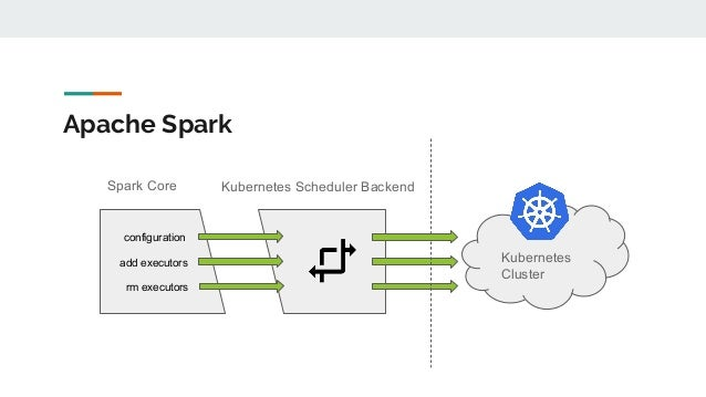 Apache Spark Spark Core Kubernetes Scheduler Backend Kubernetes Cluster add executors rm executors configuration