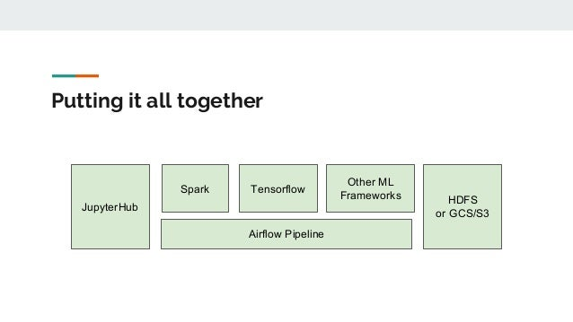 Putting it all together HDFS or GCS/S3 Spark Airflow Pipeline JupyterHub Tensorflow Other ML Frameworks