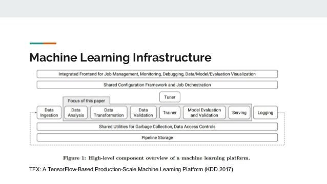Machine Learning Infrastructure TFX: A TensorFlow-Based Production-Scale Machine Learning Platform (KDD 2017)