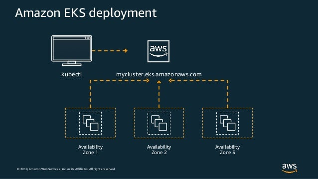 © 2019, Amazon Web Services, Inc. or its Affiliates. All rights reserved. Amazon EKS deployment mycluster.eks.amazonaws.co...