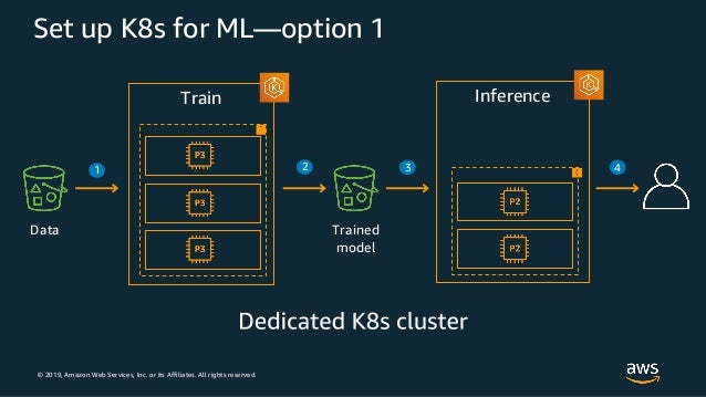 © 2019, Amazon Web Services, Inc. or its Affiliates. All rights reserved. Train Inference Set up K8s for ML—option 1 Train...