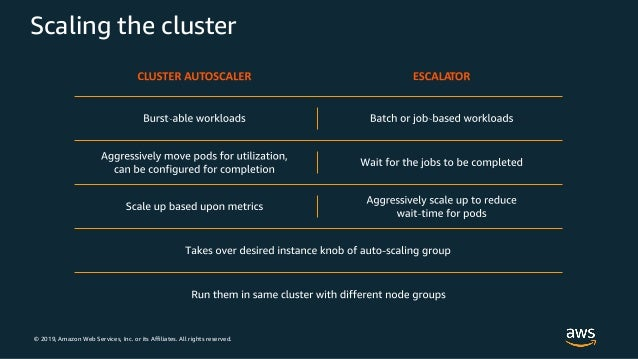 © 2019, Amazon Web Services, Inc. or its Affiliates. All rights reserved. Scaling the cluster