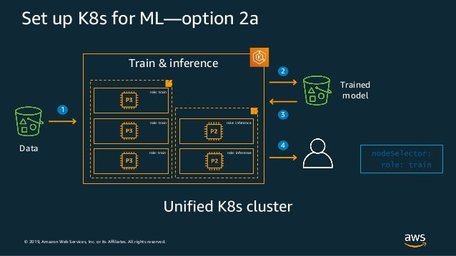 © 2019, Amazon Web Services, Inc. or its Affiliates. All rights reserved. Set up K8s for ML—option 2a Train & inference Tr...