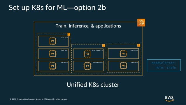 © 2019, Amazon Web Services, Inc. or its Affiliates. All rights reserved. Set up K8s for ML—option 2b Train, inference, & ...