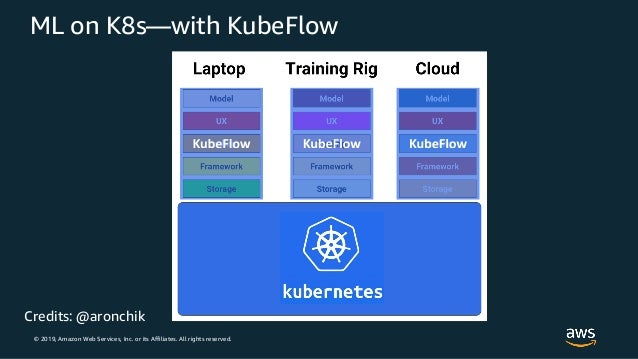 © 2019, Amazon Web Services, Inc. or its Affiliates. All rights reserved. ML on K8s—with KubeFlow Credits: @aronchik
