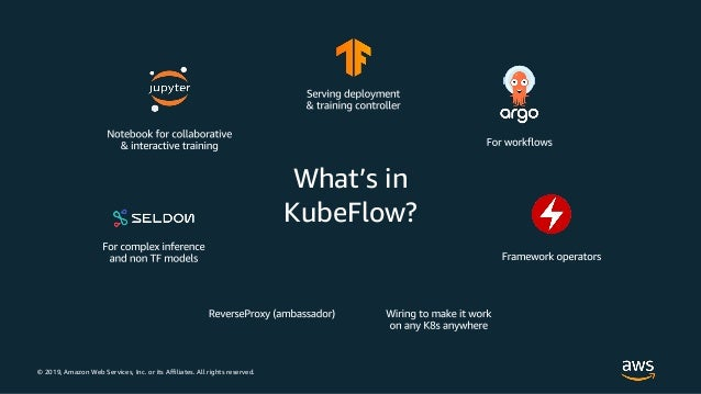© 2019, Amazon Web Services, Inc. or its Affiliates. All rights reserved. What's in KubeFlow?