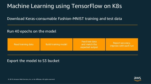 © 2019, Amazon Web Services, Inc. or its Affiliates. All rights reserved. Machine Learning using TensorFlow on K8s Read tr...
