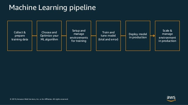 © 2019, Amazon Web Services, Inc. or its Affiliates. All rights reserved. Machine Learning pipeline Choose and Optimize yo...