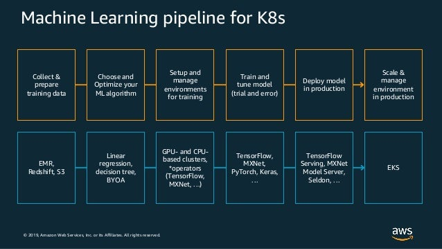© 2019, Amazon Web Services, Inc. or its Affiliates. All rights reserved. Machine Learning pipeline for K8s Linear regress...