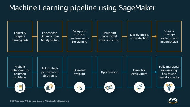 © 2019, Amazon Web Services, Inc. or its Affiliates. All rights reserved. Machine Learning pipeline using SageMaker Choose...