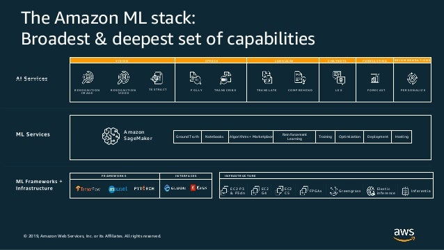 © 2019, Amazon Web Services, Inc. or its Affiliates. All rights reserved. The Amazon ML stack: Broadest & deepest set of c...