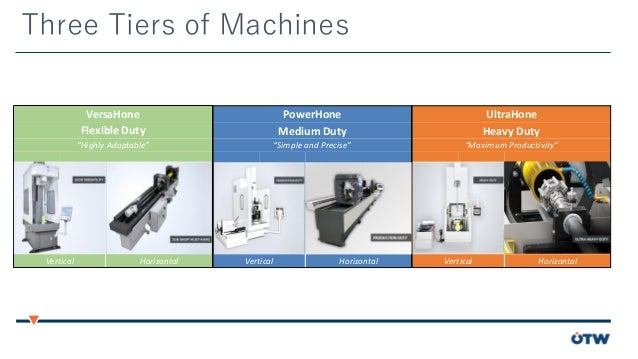 Honing Machines that Maximize your Investment  Slide 2