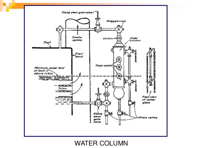 Boiler Water Column ~ Machinery safety inspection