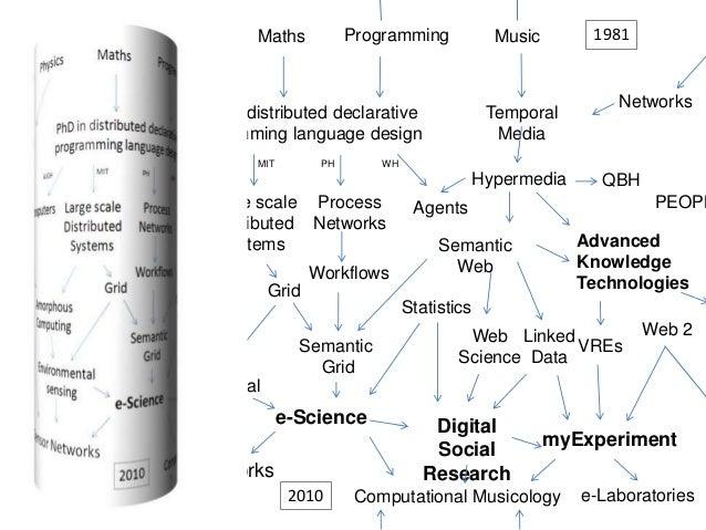 MathsPhysics Medical electronics PhD in distributed declarative programming language design Hypermedia Large scale Distrib...