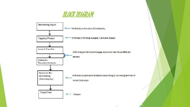 Machine translation from english to hindi block diagram 15 graphical user interface ccuart Image collections
