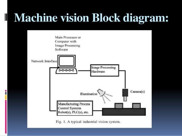 machine vision in food beverages rh slideshare net computer vision system diagram Visio Diagram