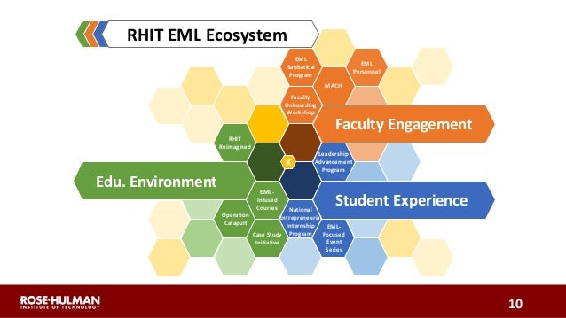 Faculty Engagement Student Experience Edu. Environment K RHIT Reimagined Operation Catapult EML- Infused Courses Case Stud...