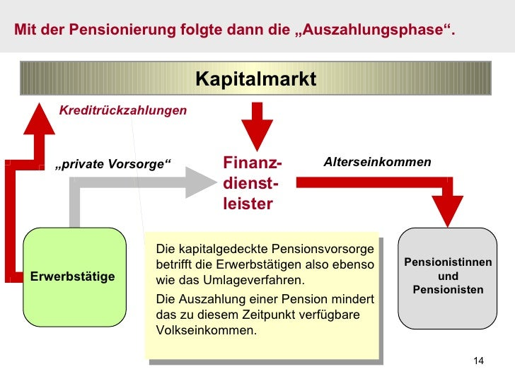 """Mit der Pensionierung folgte dann die """"Auszahlungsphase"""". Finanz- dienst- leister Kapitalmarkt Pensionistinnen und Pension..."""