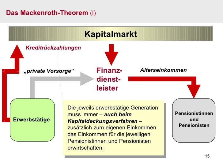 Das Mackenroth-Theorem  (I) Finanz- dienst- leister Kapitalmarkt Pensionistinnen und Pensionisten Die jeweils erwerbstätig...