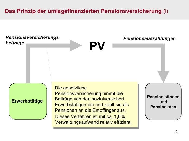 Die gesetzliche Pensionsversicherung nimmt die Beiträge von den sozialversichert Erwerbstätigen ein und zahlt sie als Pens...