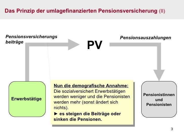 PV Pensionsversicherungsbeiträge Nun die demografische Annahme: Die sozialversichert Erwerbstätigen werden weniger und die...
