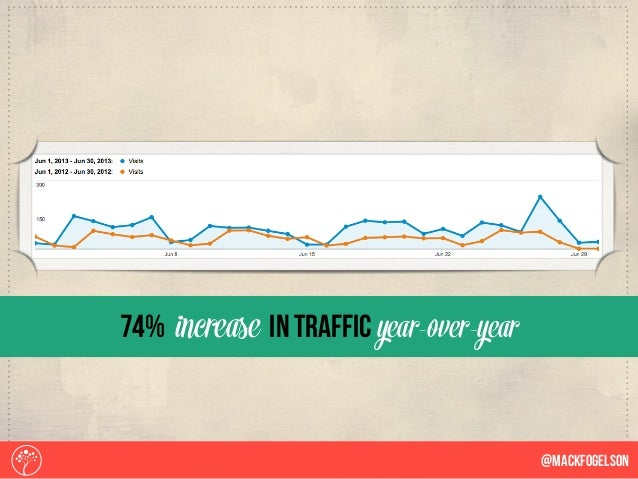 74% increase in traffic year-over-year @Mackfogelson