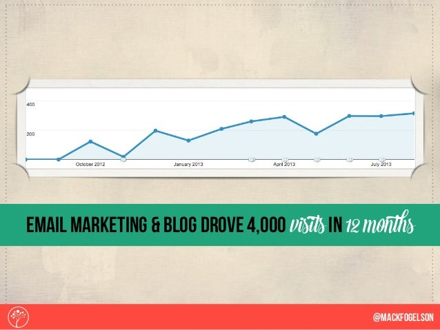 email marketing & blog drove 4,000 visits in 12 months @Mackfogelson