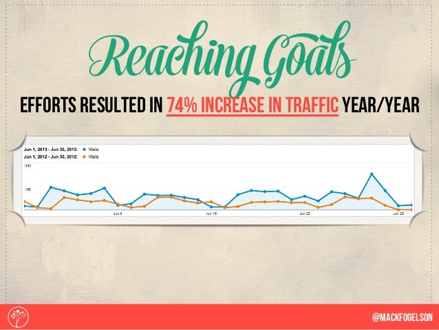 ReachingGoals @Mackfogelson efforts resulted in 74% increase in traffic year/year