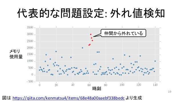 代表的な問題設定:外れ値検知 19 仲間から外れている 図は hTps://qiita.com/kenmatsu4/items/68e48a00aaebf338bedcより生成 時刻 メモリ 使用量
