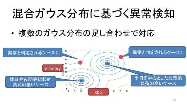 混合ガウス分布に基づく異常検知 • 複数のガウス分布の足し合わせで対応 23 cpu memory 休日や夜間等比較的 負荷の低いケース 平日を中心とした比較的 負荷の高いケース 異常と判定されるケース1異常と判定されるケー...