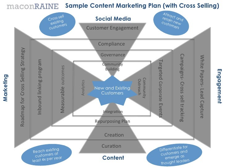 Template Content Marketing Plan With An Emphasis On Cross Selling, So…