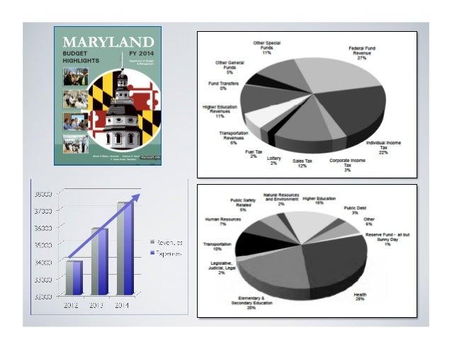 2012 Financial Statements Revenue = $33.8 billion   Expenses exceeded revenue by $1.0 billion  Note:The Financial Statem...