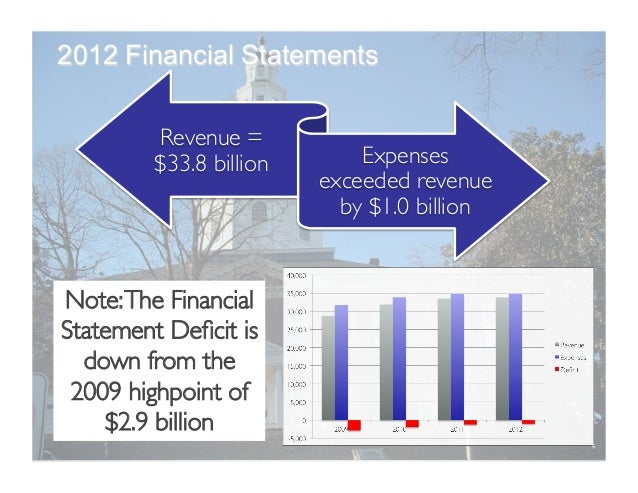 Revenue  =  $2.4   trillion   Expenses  =  exceeded   revenue  by  $1.3   trillion   2012 financial ...