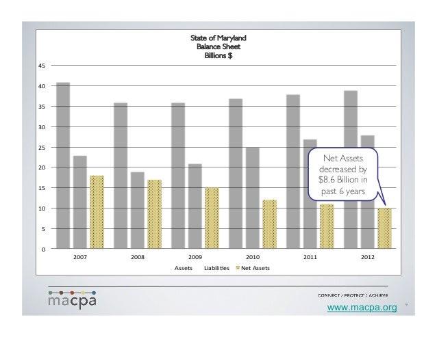 In  trillions   2009 2010 2011 2012 $11.5 $13.5 $14.8 $16.1 Accumulated deficit