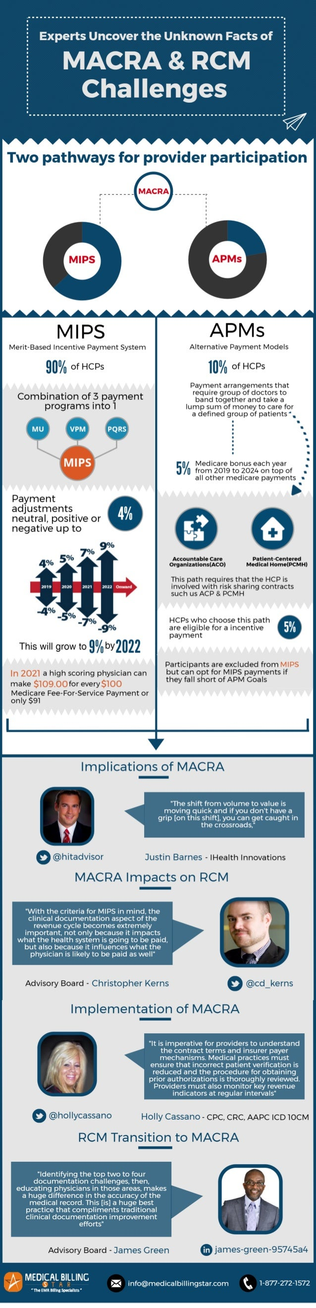 Facts of MACRA and RCM Challenges