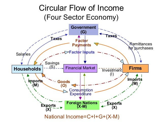 economy sector The primary, secondary, tertiary and quaternary sectors of the economy us federal reserve board the recognition of differences among the major sectors of the economy.
