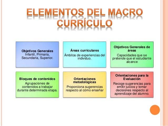Resultado de imagen para Primer nivel de concreción del currículo o macro currículo