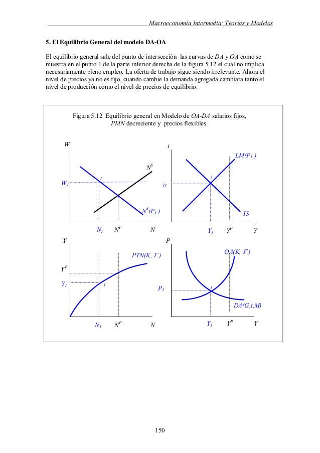 Macroeconomia teorias-y-modelos