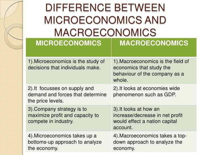 Macroeconomics introduction