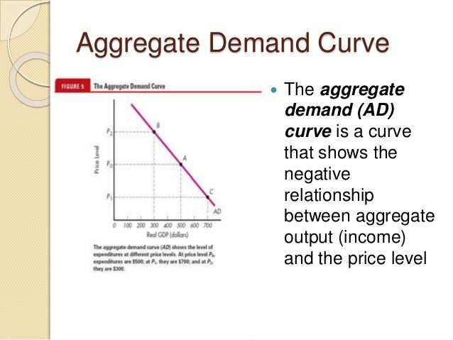the monetary policy curve indicates relationship between supply and demand