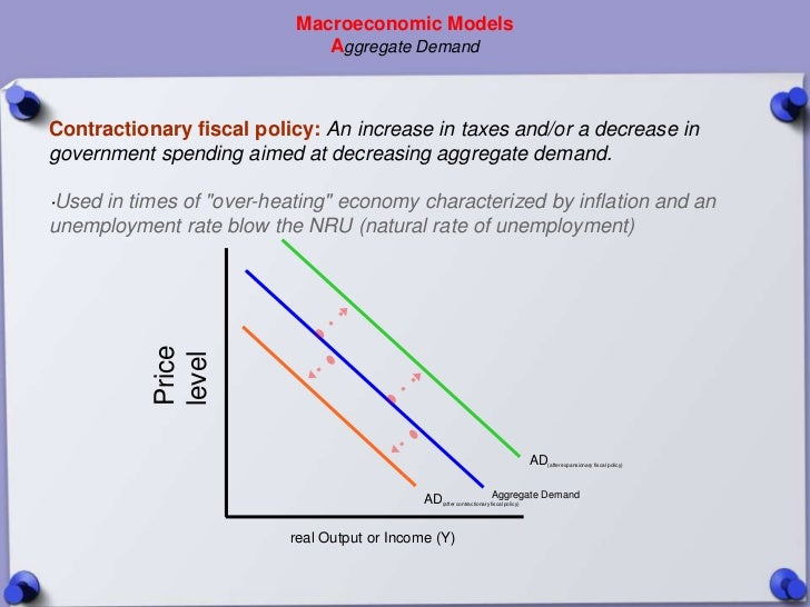 Macroeconomic Models                              Aggregate DemandContractionary fiscal policy: An increase in taxes and/o...