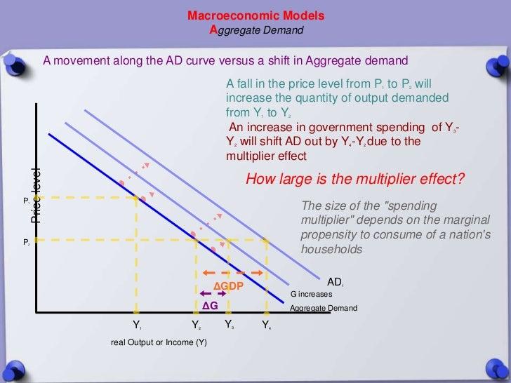 Macroeconomic Models                                                   Aggregate Demand                  A movement along ...