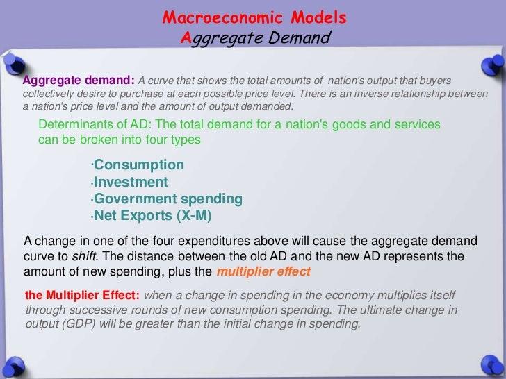 Macroeconomic Models                               Aggregate DemandAggregate demand: A curve that shows the total amounts ...