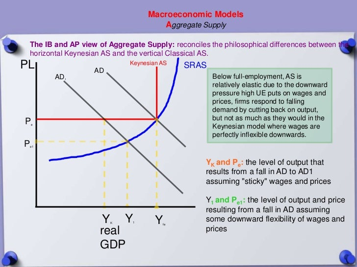 Macroeconomic Models                                      Aggregate Supply The IB and AP view of Aggregate Supply: reconci...