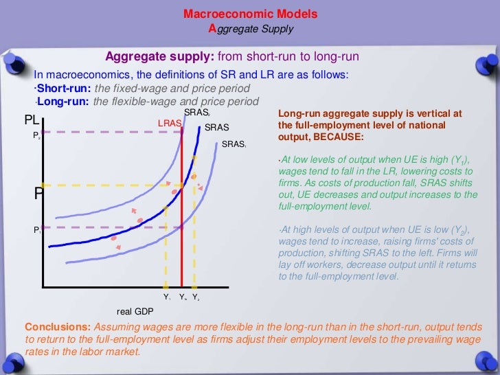 Macroeconomic Models                                         Aggregate Supply                 Aggregate supply: from short...