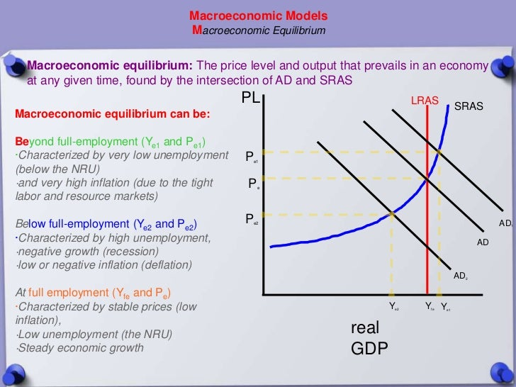 a dynamic macroeconomic model for the Models for dynamic microeconomics provides the advanced student with key methodological tools for the dynamic analysis of a core selection of macroeconomic phenomena, including consumption and investment choices, employment and unemployment outcomes, and economic growth the technical treatment of.