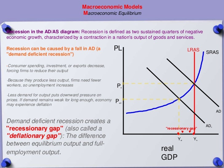 Macroeconomic Models                                         Macroeconomic EquilibriumRecession in the AD/AS diagram: Rece...