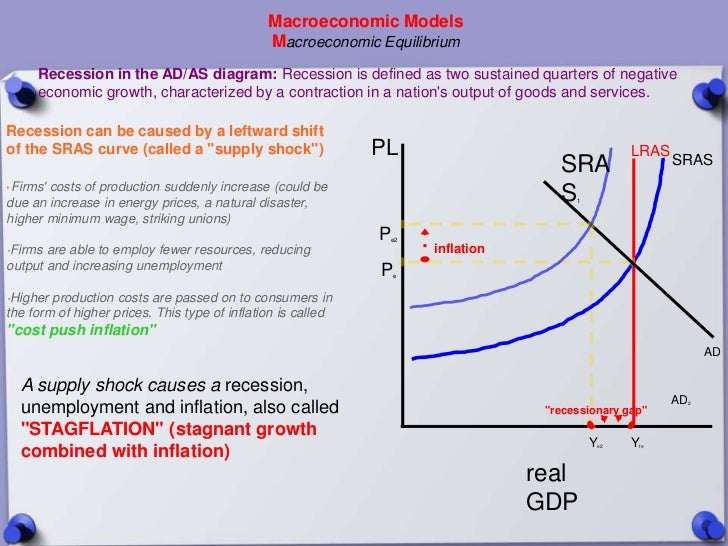 Macroeconomic Models                                               Macroeconomic Equilibrium     Recession in the AD/AS di...