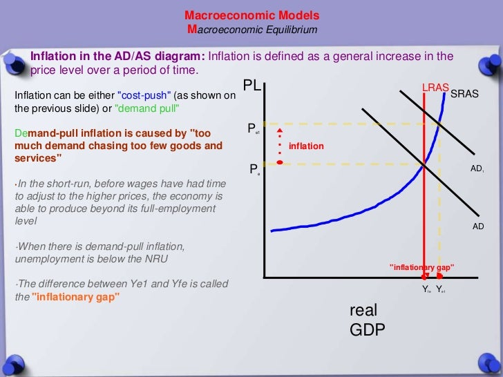 Macroeconomic Models                                     Macroeconomic Equilibrium   Inflation in the AD/AS diagram: Infla...
