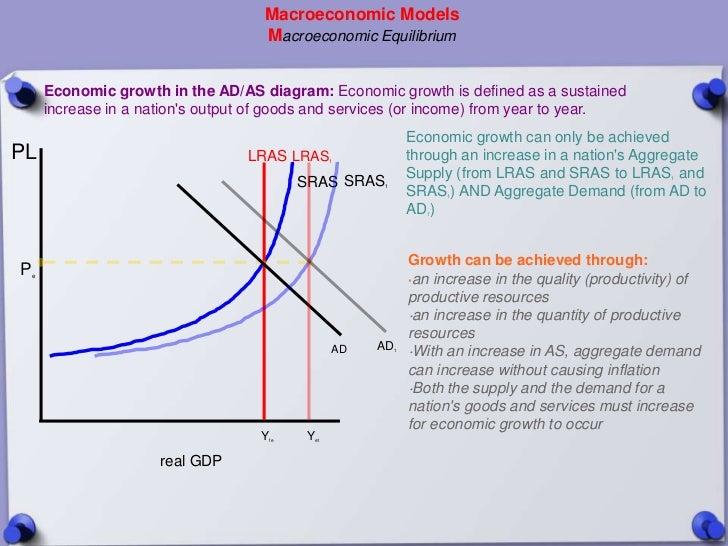 Macroeconomic Models                                       Macroeconomic Equilibrium        Economic growth in the AD/AS d...